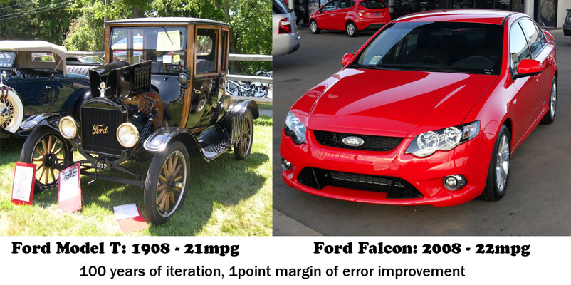 Ford 100 years iteration is 1 gallon