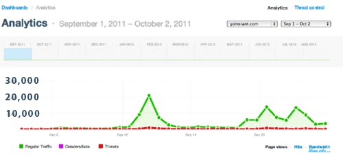 Cloudflare traffic