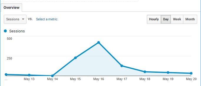 Renly traffic during Techcrunch Disrupt 2017