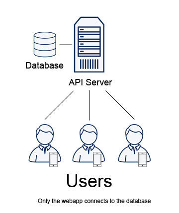 how the api server connects to the database